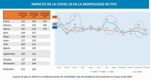 Impacto en la mortalidad de PVV