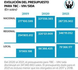 """Captura de publicación del diario """"El Comercio"""""""